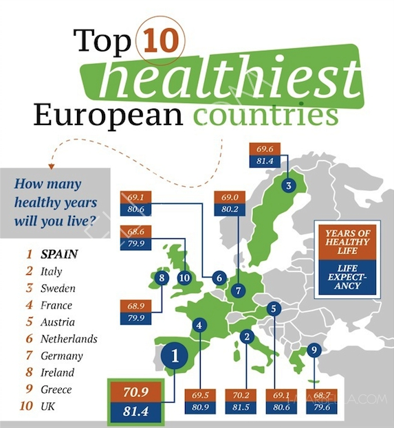 Top 10 Healthiest Places to Live in Europe